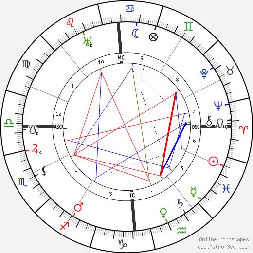 Henri Gheon день рождения гороскоп, Henri Gheon Натальная карта онлайн