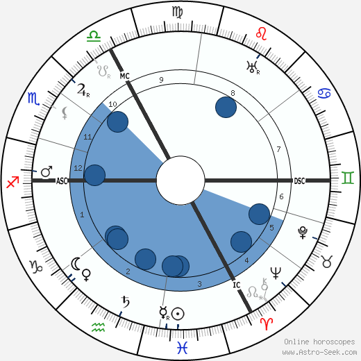 Henri Girard wikipedia, horoscope, astrology, instagram