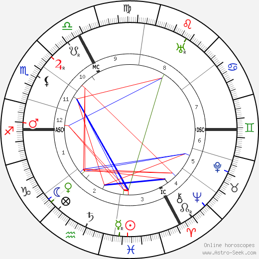 Henri Girard tema natale, oroscopo, Henri Girard oroscopi gratuiti, astrologia