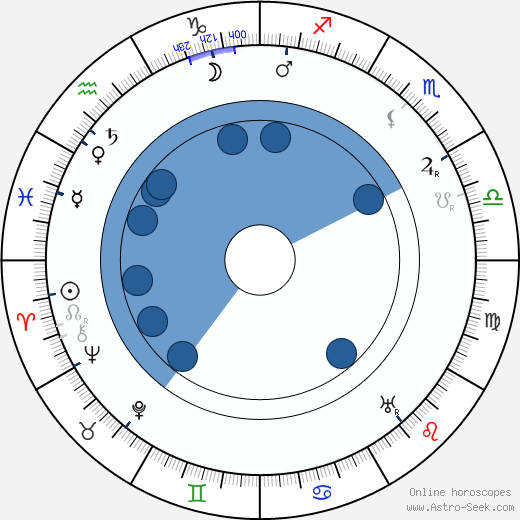 Hilma Rantanen wikipedia, horoscope, astrology, instagram