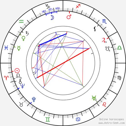 Hilma Rantanen tema natale, oroscopo, Hilma Rantanen oroscopi gratuiti, astrologia