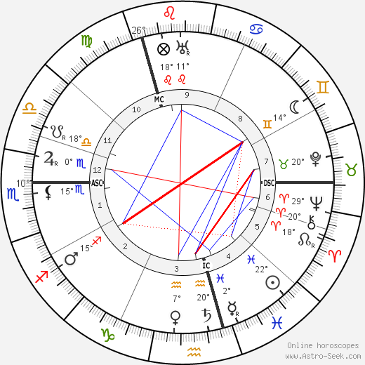 Lizzy Ansingh birth chart, biography, wikipedia 2019, 2020