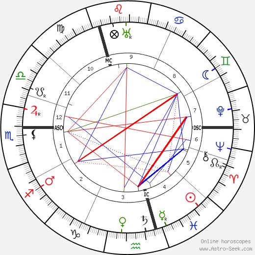 Lizzy Ansingh birth chart, Lizzy Ansingh astro natal horoscope, astrology
