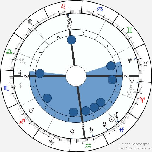 Maurice Ravel wikipedia, horoscope, astrology, instagram