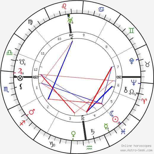 Морис Равель Maurice Ravel день рождения гороскоп, Maurice Ravel Натальная карта онлайн