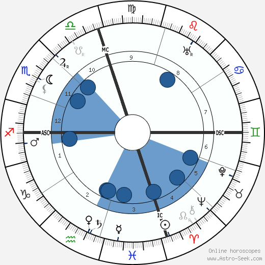 Syngman Rhee wikipedia, horoscope, astrology, instagram