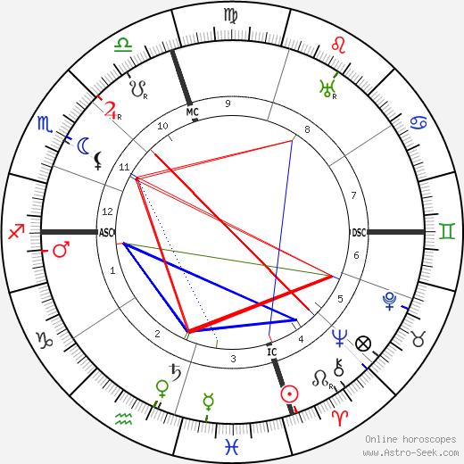 Ли Сын Ман Syngman Rhee день рождения гороскоп, Syngman Rhee Натальная карта онлайн