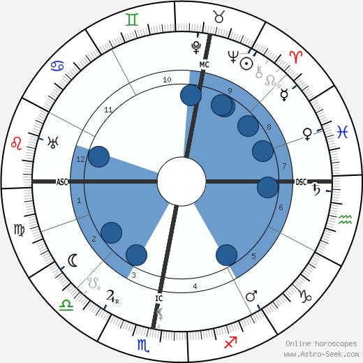 Abd Ru Shin Horoscope Astrology Sign Zodiac Date Of Birth