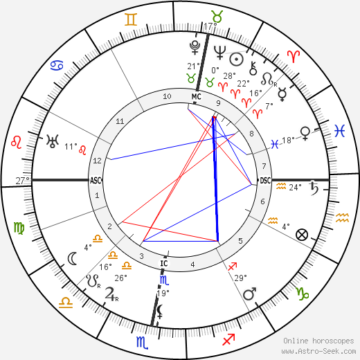 Abd-ru-shin birth chart, biography, wikipedia 2020, 2021