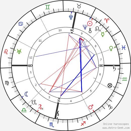 Abd Ru Shin Astro Natal Birth Chart Horoscope