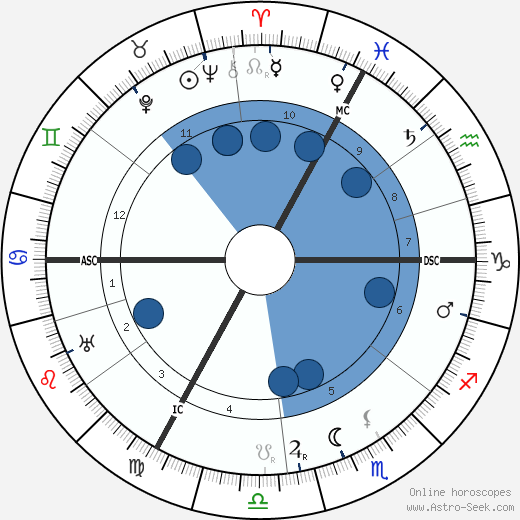 André Siegfried horoscope, astrology, sign, zodiac, date of birth, instagram