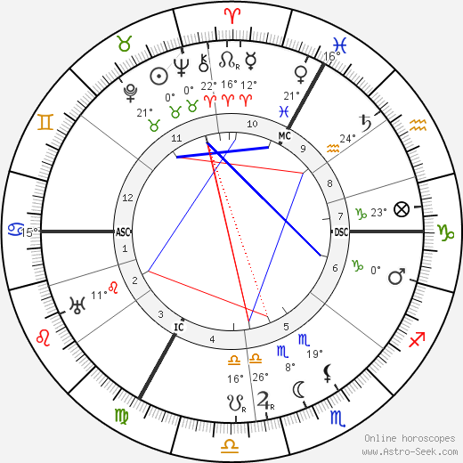 André Siegfried birth chart, biography, wikipedia 2019, 2020