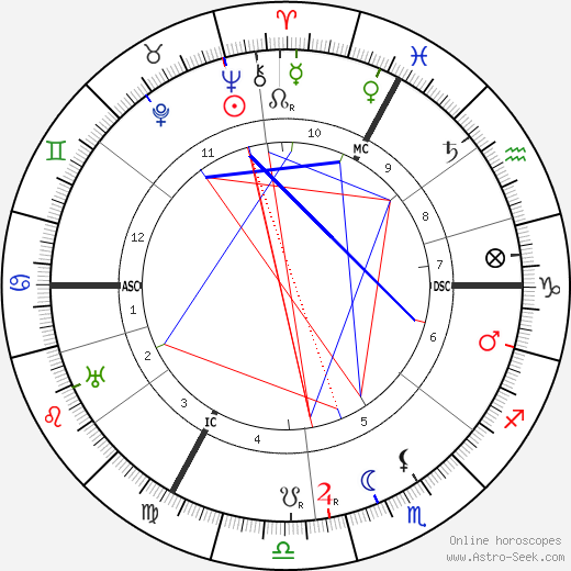 André Siegfried astro natal birth chart, André Siegfried horoscope, astrology