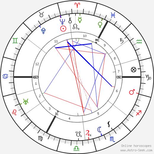 André Siegfried tema natale, oroscopo, André Siegfried oroscopi gratuiti, astrologia