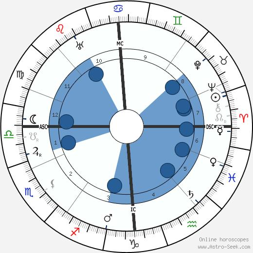 Andrew Lewis wikipedia, horoscope, astrology, instagram