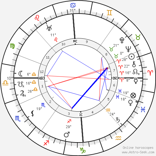 Andrew Lewis birth chart, biography, wikipedia 2020, 2021