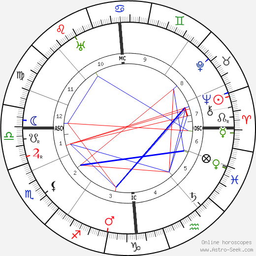 Andrew Lewis birth chart, Andrew Lewis astro natal horoscope, astrology