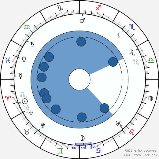 Brandon Tynan wikipedia, horoscope, astrology, instagram