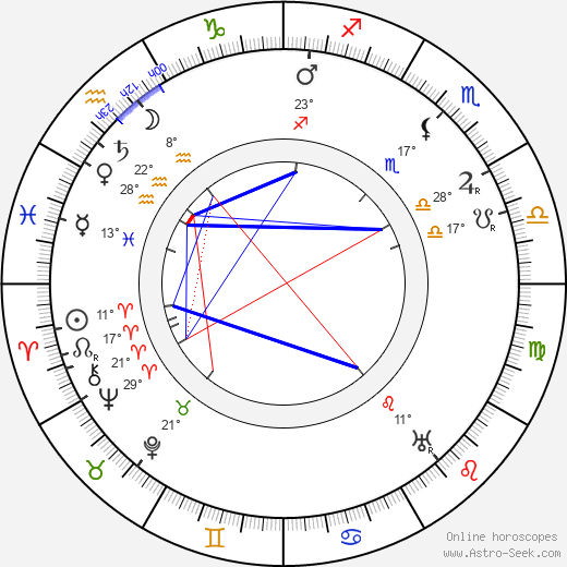 Edgar Wallace birth chart, biography, wikipedia 2019, 2020