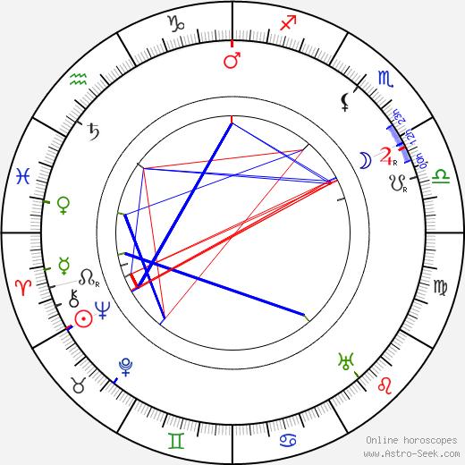 Édouard de Pomiane день рождения гороскоп, Édouard de Pomiane Натальная карта онлайн