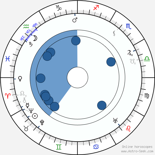 Henry A. Barrows wikipedia, horoscope, astrology, instagram