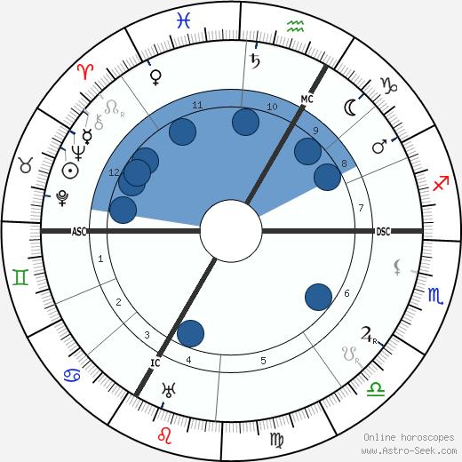 Maurice de Broglie wikipedia, horoscope, astrology, instagram