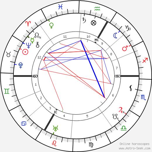 Морис Де Бройль Maurice de Broglie день рождения гороскоп, Maurice de Broglie Натальная карта онлайн
