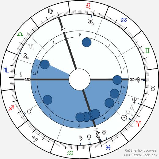 Mistinguett wikipedia, horoscope, astrology, instagram