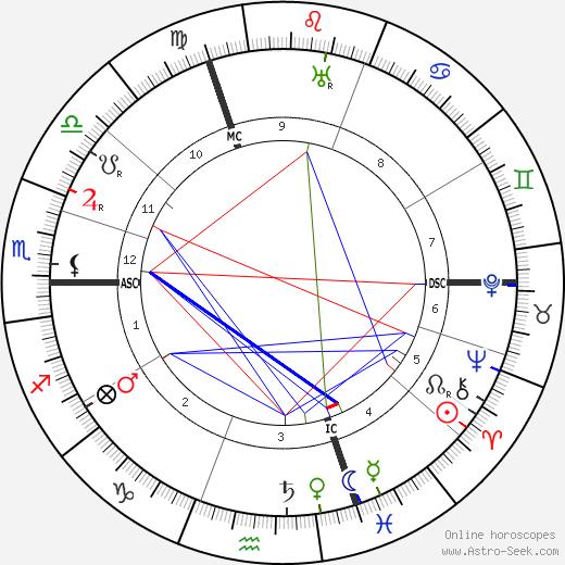 Mistinguett tema natale, oroscopo, Mistinguett oroscopi gratuiti, astrologia