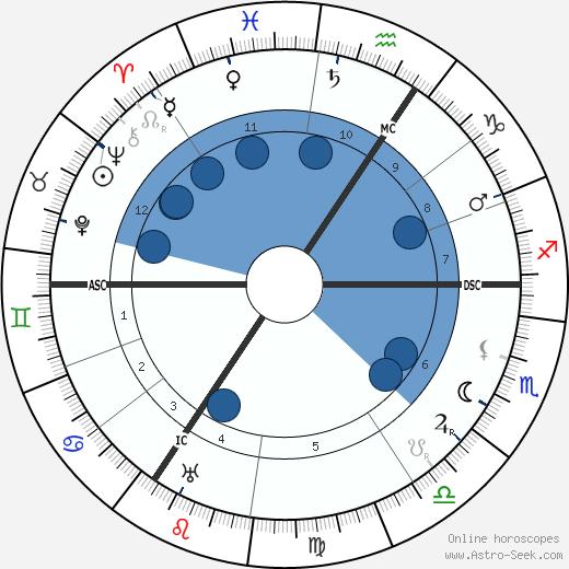 Paul Pfeiffer wikipedia, horoscope, astrology, instagram