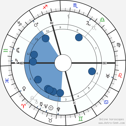 Rafael Sabatini horoscope, astrology, sign, zodiac, date of birth, instagram