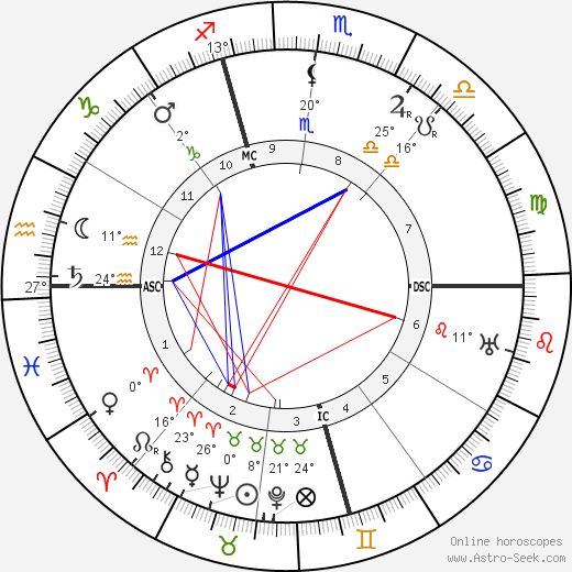 Rafael Sabatini birth chart, biography, wikipedia 2017, 2018
