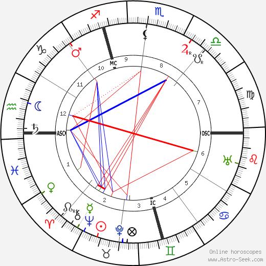Rafael Sabatini astro natal birth chart, Rafael Sabatini horoscope, astrology