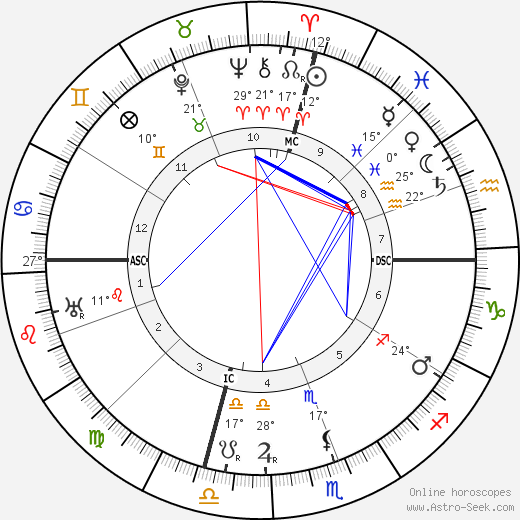 Walter P. Chrysler birth chart, biography, wikipedia 2017, 2018