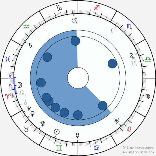 Cornelius Hintner wikipedia, horoscope, astrology, instagram