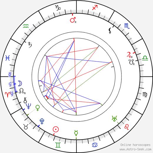 Cornelius Hintner birth chart, Cornelius Hintner astro natal horoscope, astrology