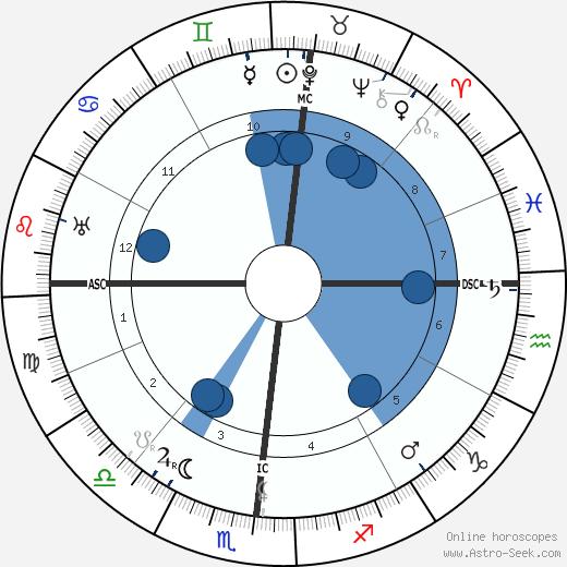 Elizabeth Aldrich wikipedia, horoscope, astrology, instagram