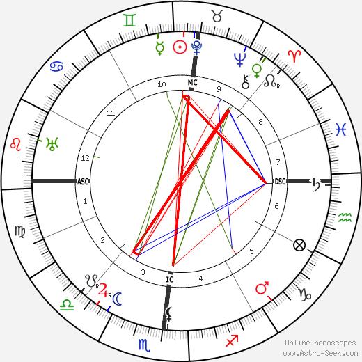Elizabeth Aldrich день рождения гороскоп, Elizabeth Aldrich Натальная карта онлайн