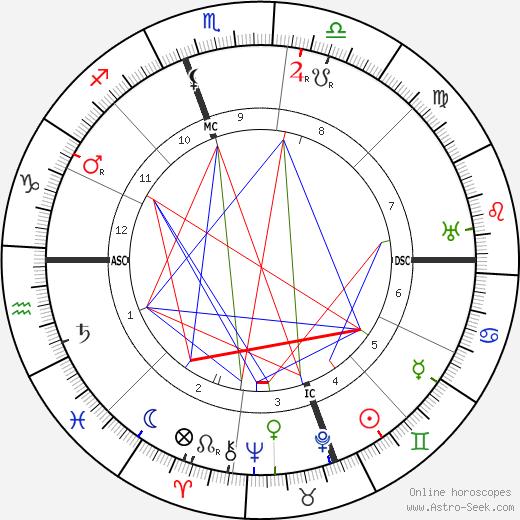 Джованни Джентиле Giovanni Gentile день рождения гороскоп, Giovanni Gentile Натальная карта онлайн