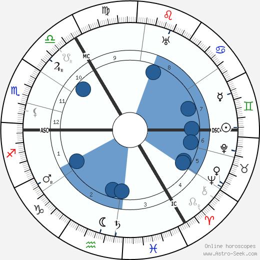 Helene Voigt-Diederichs wikipedia, horoscope, astrology, instagram