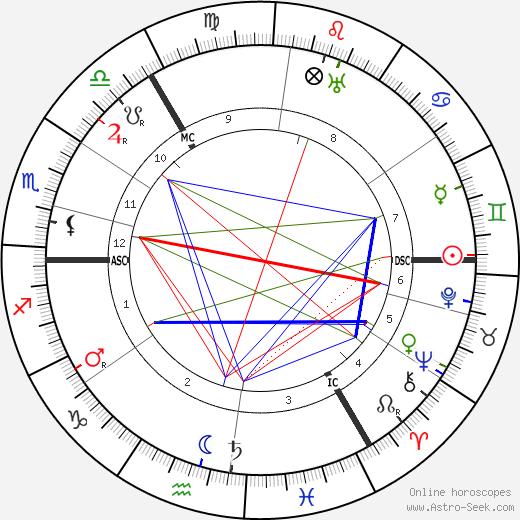 Helene Voigt-Diederichs день рождения гороскоп, Helene Voigt-Diederichs Натальная карта онлайн