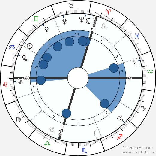 Horoscope for June 26 - Delawareonline.com