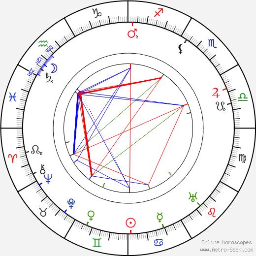 Jakob Tiedtke astro natal birth chart, Jakob Tiedtke horoscope, astrology