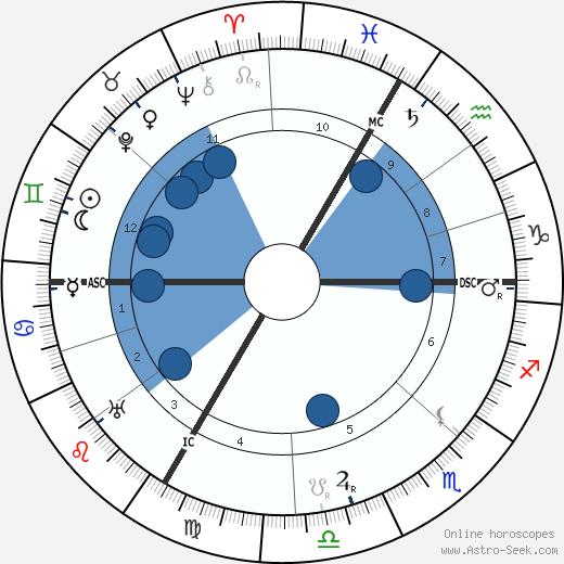Oscar Adler wikipedia, horoscope, astrology, instagram
