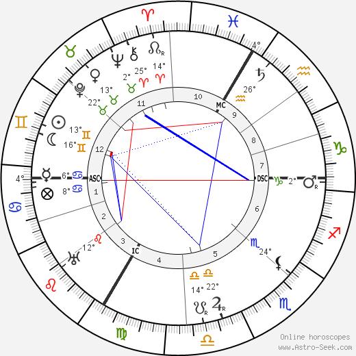 Oscar Adler birth chart, biography, wikipedia 2018, 2019