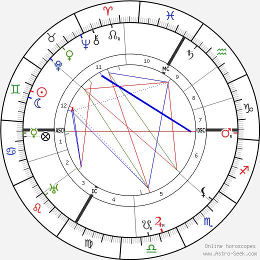 Oscar Adler astro natal birth chart, Oscar Adler horoscope, astrology