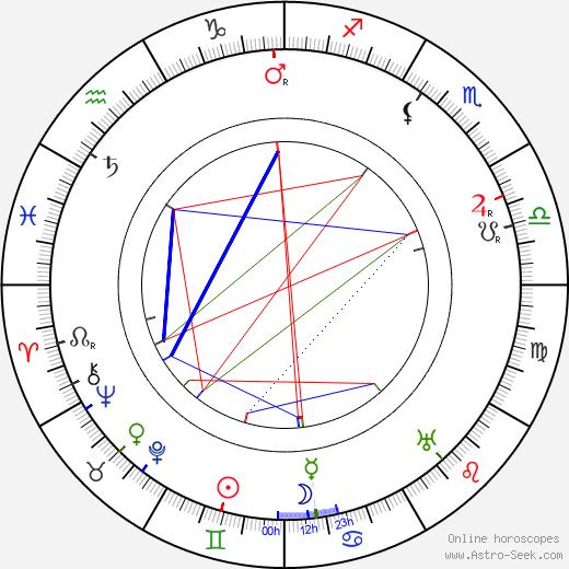 Stanislav Kostka Neumann birth chart, Stanislav Kostka Neumann astro natal horoscope, astrology