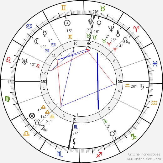 Thomas Mann birth chart, biography, wikipedia 2020, 2021