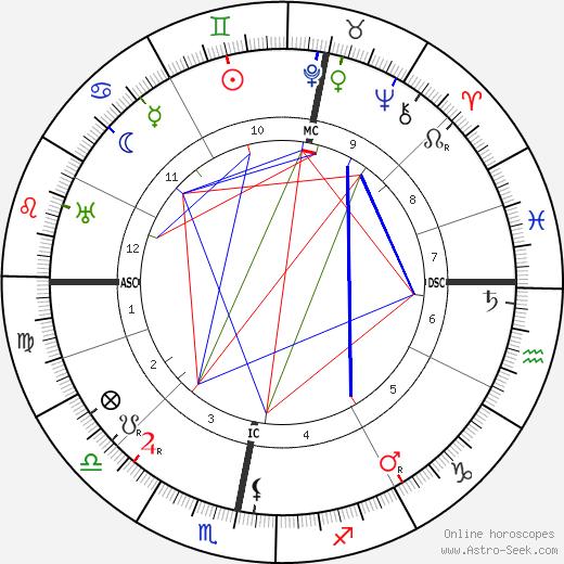 Thomas Mann birth chart, Thomas Mann astro natal horoscope, astrology