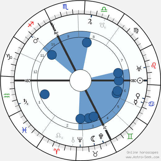 Carl Gustav Jung wikipedia, horoscope, astrology, instagram